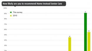 Top scoring independent survey for Home Instead North Oxfordshire