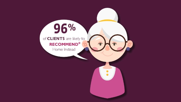 Client Satisfaction Survey - a vote of confidence.