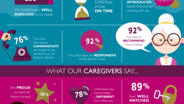 Our fantastic team of CAREGivers show their excellence