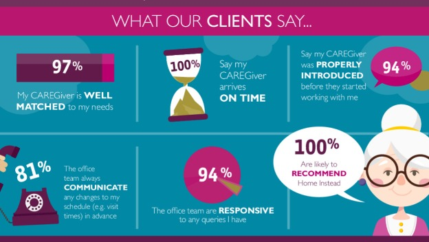 Delivering Care our Clients are happy to recommend