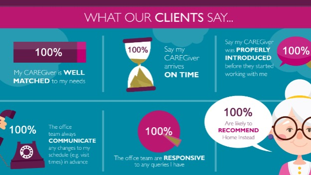 We've Received Excellent Feedback from our Clients and CAREGivers