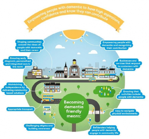 The ten areas needed to create a dementia friendly community